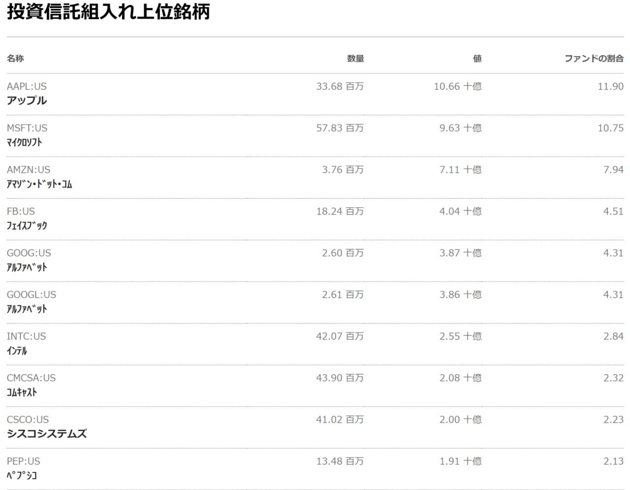 QQQの構成銘柄TOP10