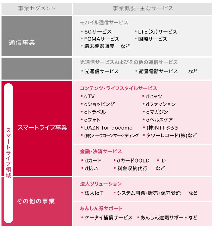 NTTドコモ/IR情報(ドコモの事業と収益構造)