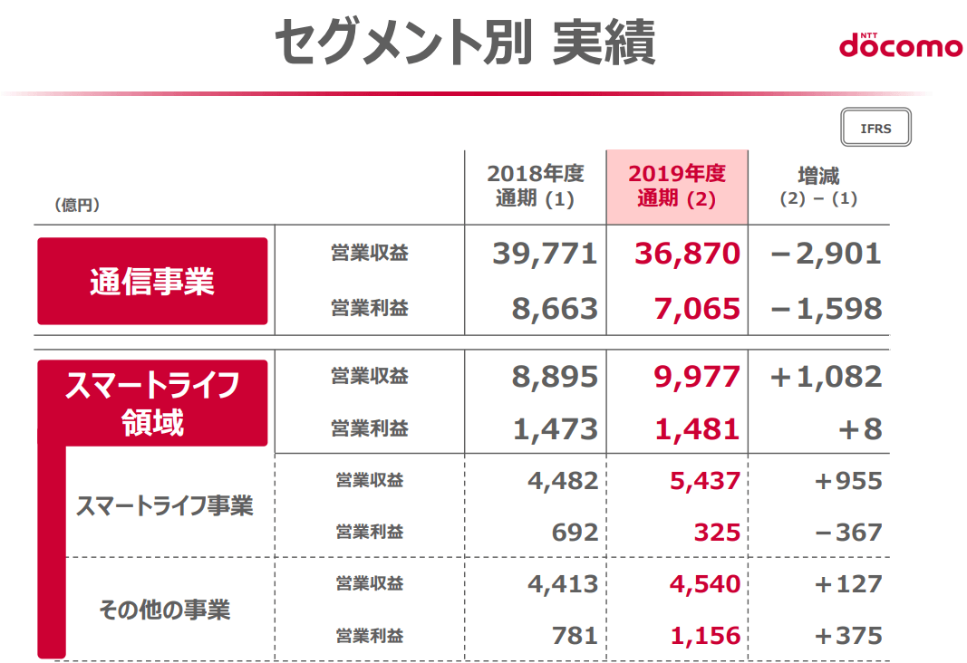 NTTドコモ/IR情報(説明資料)