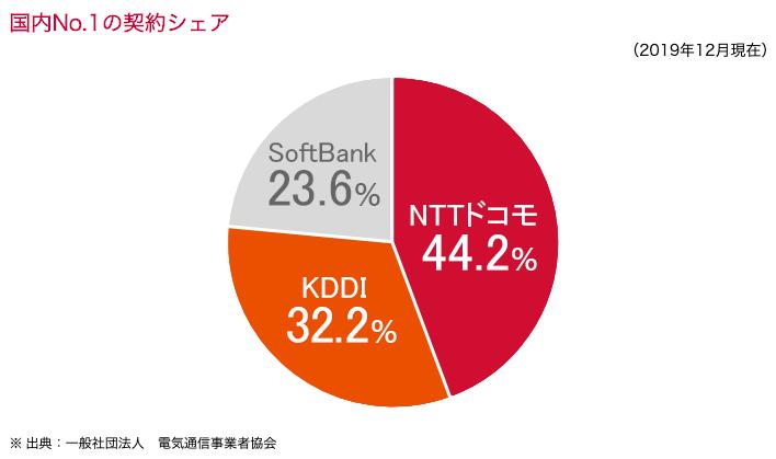 NTTドコモ/IR情報(ドコモの強み)