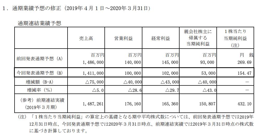 日本航空/通期業績予想の修正に関するお知らせ