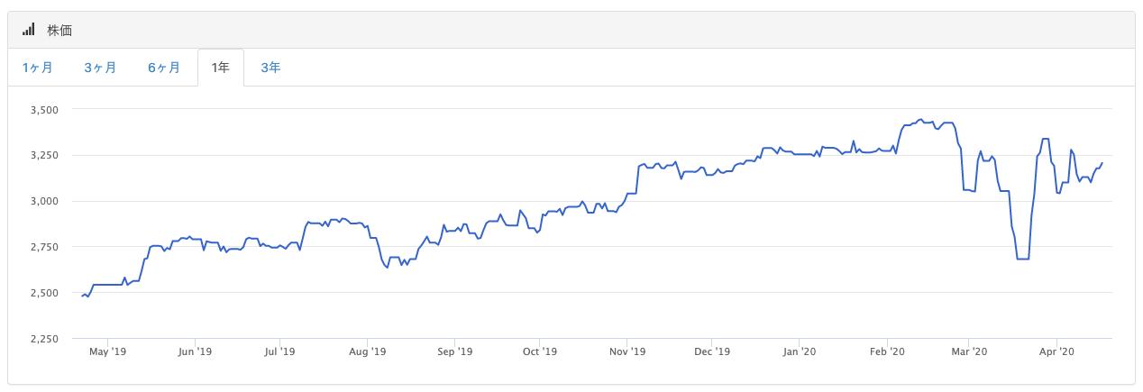 kddi株価1年チャート