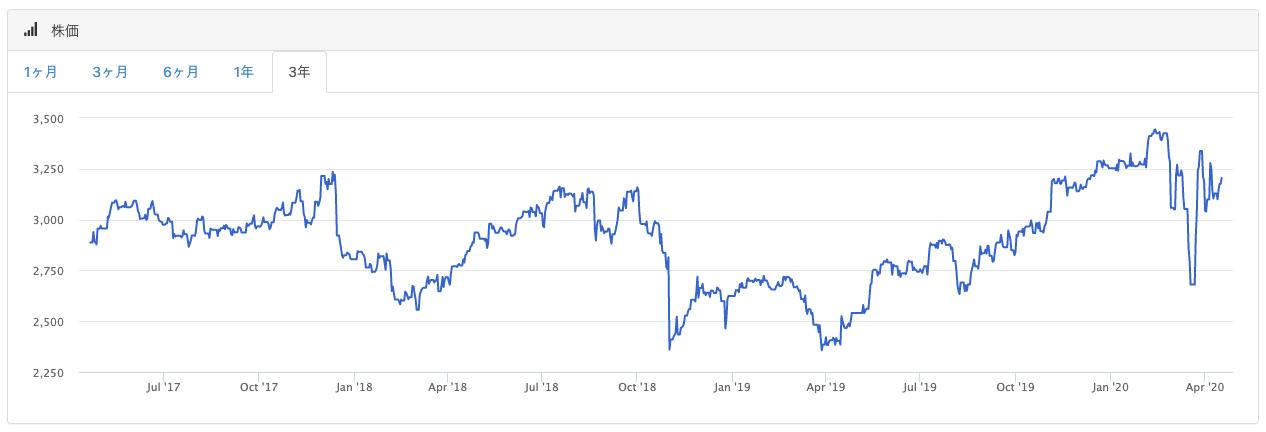 kddi株価3年チャート