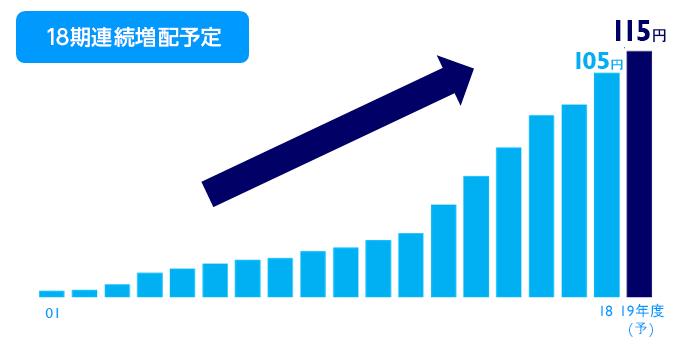 KDDI株 配当金の推移