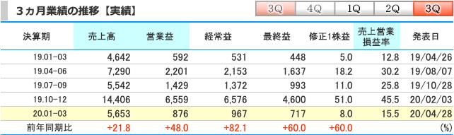 レーザーテック(6920)2020-1-3月期
