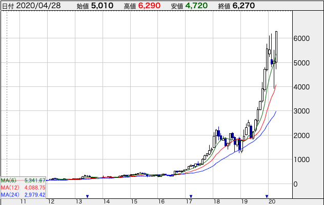 レーザーテック株価チャート