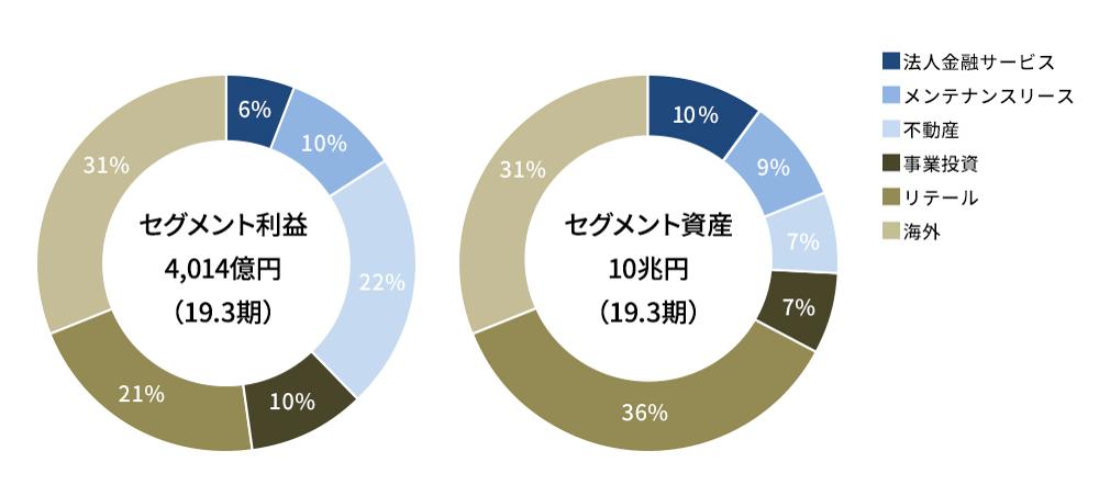 オリックスの事業セグメント比率