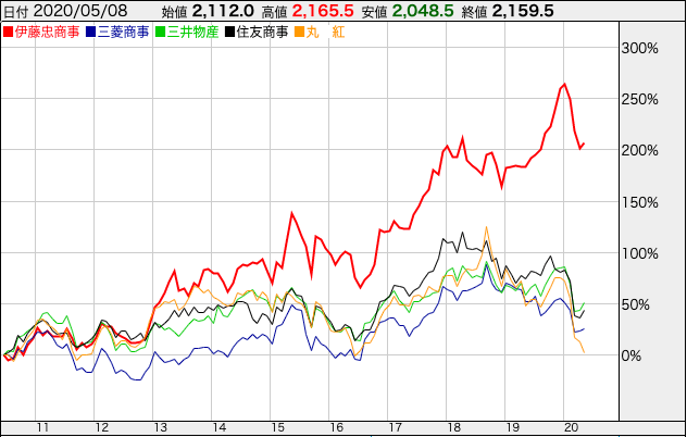 5大総合商社の株価推移
