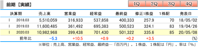 伊藤忠商事2019通期実績