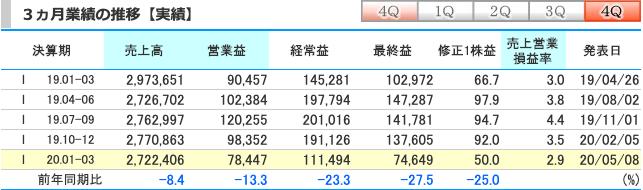 伊藤忠商事1~3何月(4Q)実績