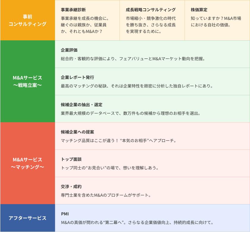日本M&Aセンター事業フロー