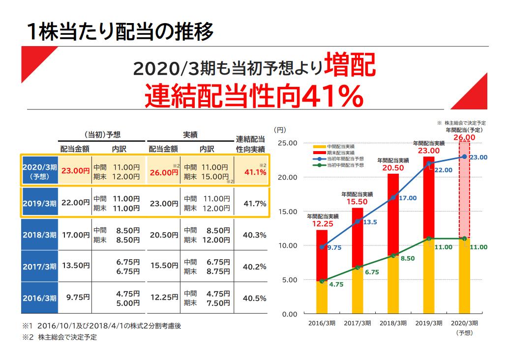 日本M&Aセンター(2127)2020年3月期決算説明会資料