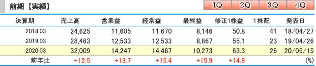 日本M&Aセンター(2127)2020年3月期連結業績