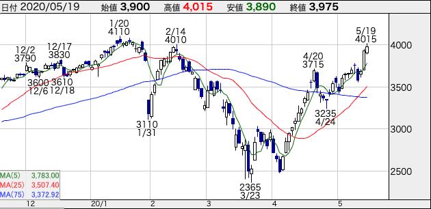 日本M&Aセンター(2127)株価