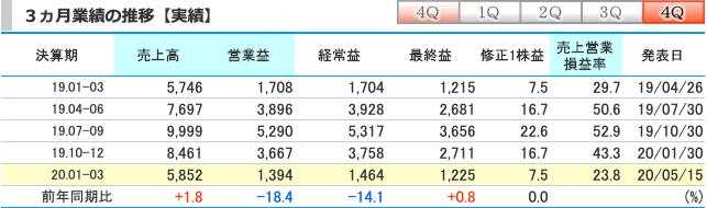 日本M&Aセンター(2127)1~3ヶ月(4Q)実績
