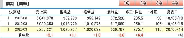 KDDI(9433)2020年3月期連結業績