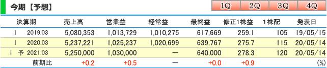 KDDI(9733)の今期純利益予想