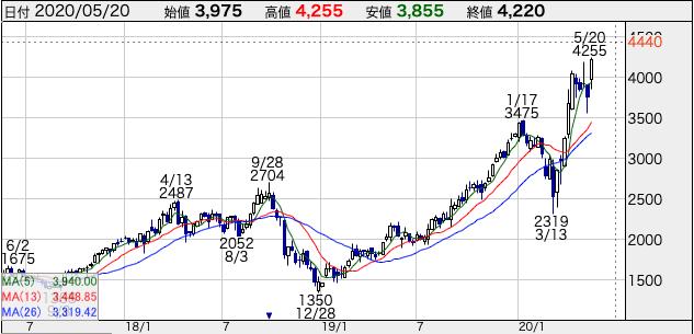 エムスリー(2413)株価