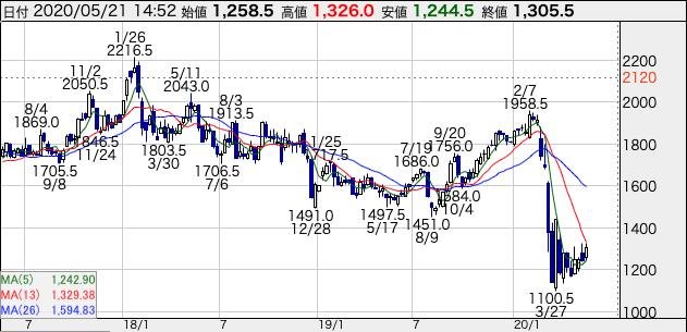 オリックス(8591)株価