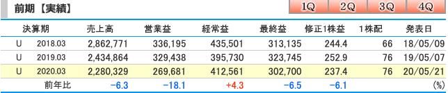 オリックス(8591)2020年3月期連結業績