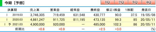 ソフトバンク(9434)の今期純利益予想