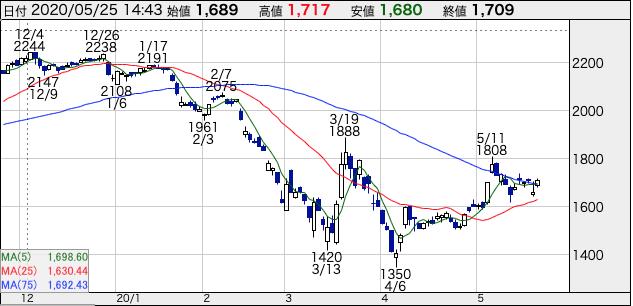 すかいらーく(3197)の株価チャート