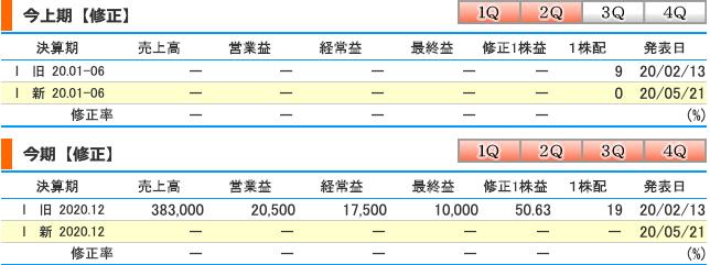 すかいらーく(3197)今期業績予想の修正