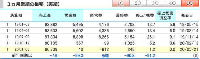すかいらーく(3197)1~3ヶ月(1Q)実績