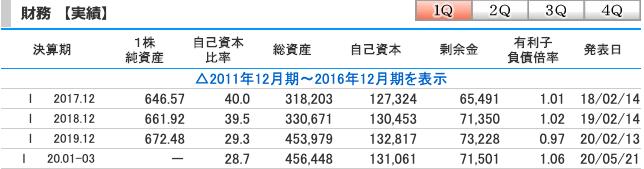 すかいらーく(3197)の財務実績
