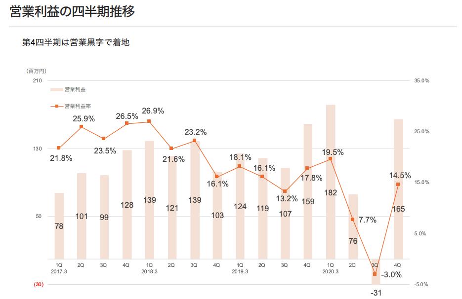 弁護士ドットコム2020年3月期 営業利益の四半期推移