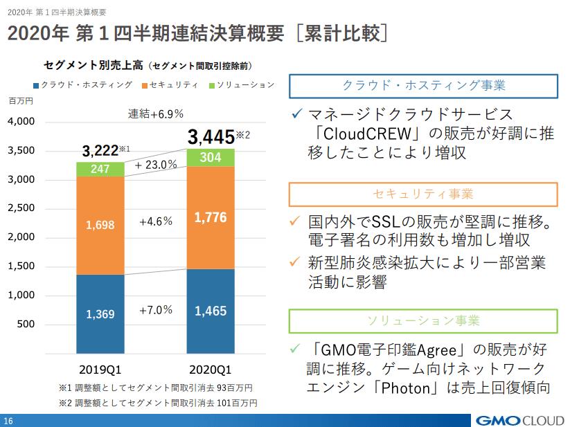GMOクラウド/2020年第1四半期決算説明資料