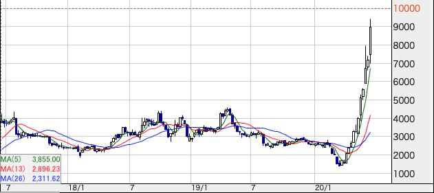 グロース株のチャート
