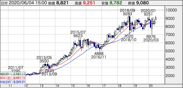 花王(4452)の株価10年チャート