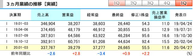 花王(4452)の3ヵ月業績の推移