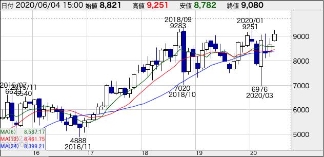 花王(4452)の株価5年チャート