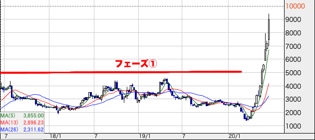 成長株チャート フェーズ①