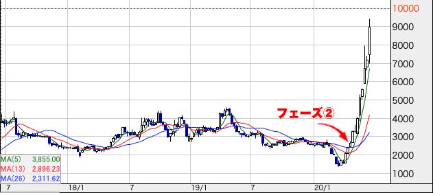 成長株チャート フェーズ②