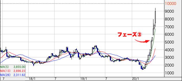 成長株チャート フェーズ③