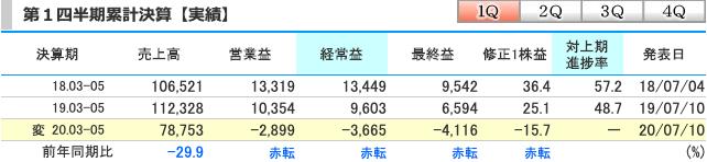 良品計画(7453) 2020年8月期第一四半期累計決算
