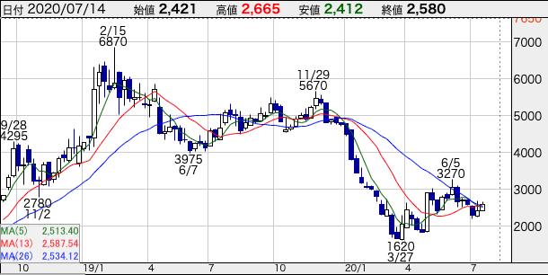 UUUMの株価チャート