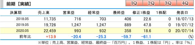 UUUM(3990)20年5月期の連結業績