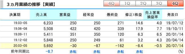 UUUM(3990)3ヶ月の業績推移