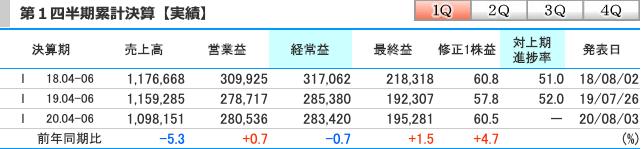 NTTドコモ(9437)21年3月期第1四半期累計決算