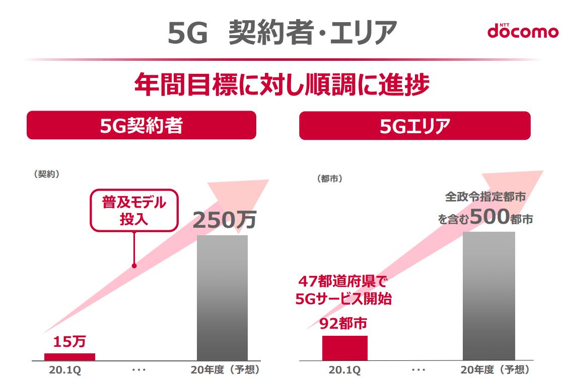 NTTドコモ決算説明資料5G