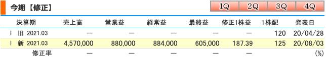 NTTドコモ(9437)21年配当修正