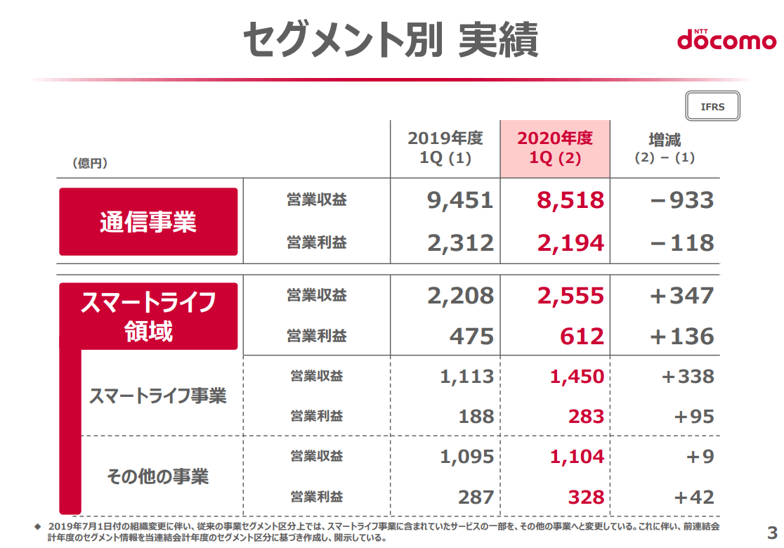 NTTドコモ決算説明資料事業セグメント