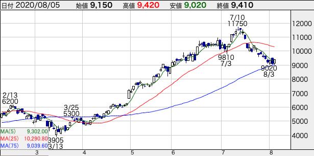 レーザーテック(6920)20年8月5日の株価チャート