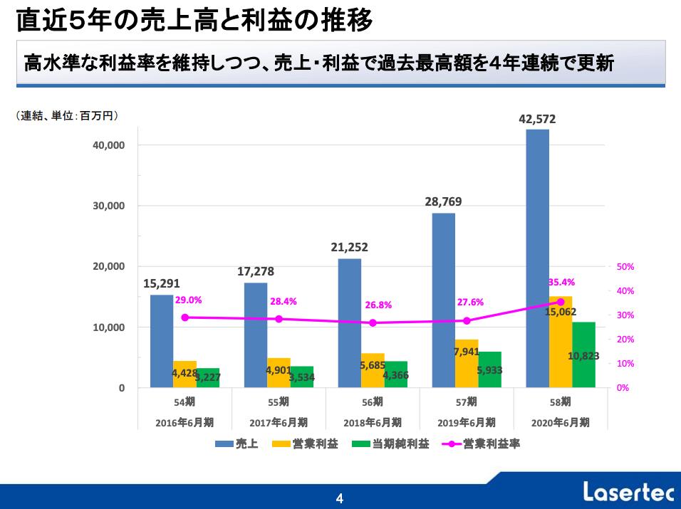 レーザーテック(6920)2020年6月期(第58期)決算説明資料 直近5年の売上高と利益の推移