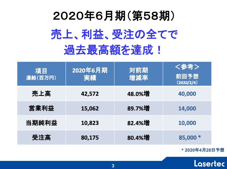 レーザーテック(6920)2020年6月期(第58期)決算説明資料