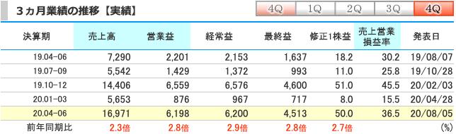 レーザーテック(6920)直近3ヶ月の業績